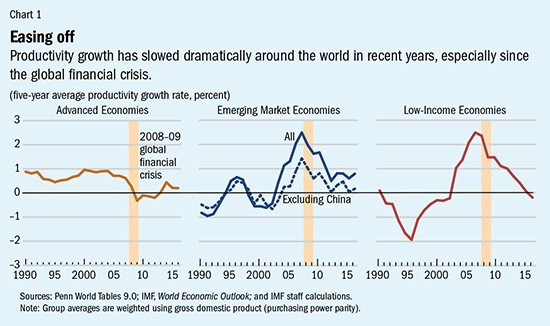 Productivity growth 1980-2020